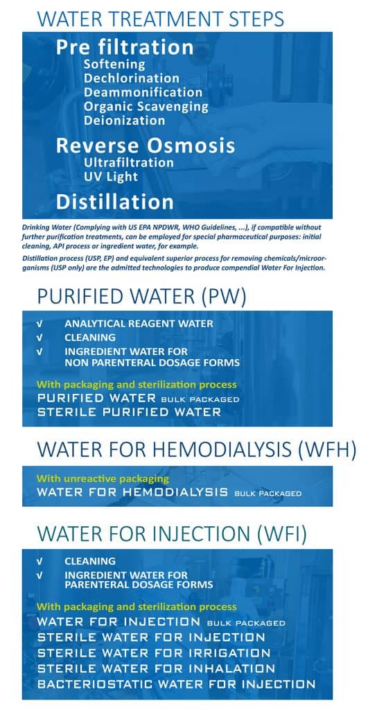Water for Injection and Pharmaceutical Compendial Waters