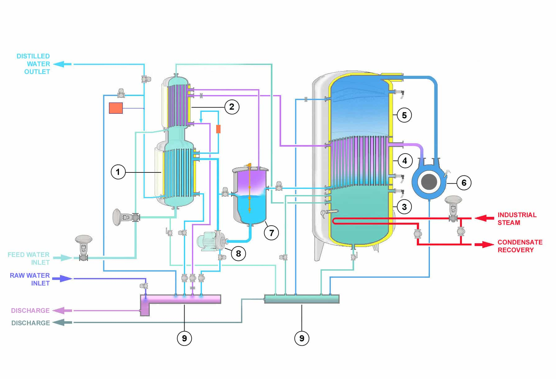 STMC Vapor Compression Distiller ST range (Steam heating) diagram