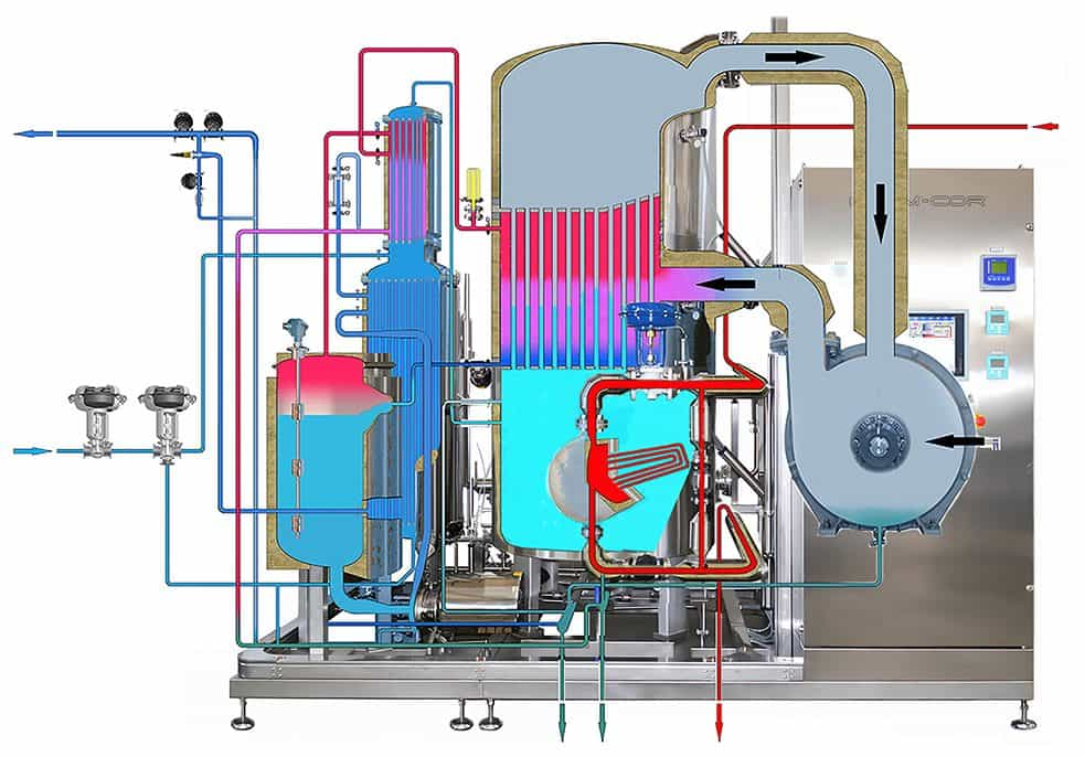 How Bram-Cor Vapor Compression Distiller works