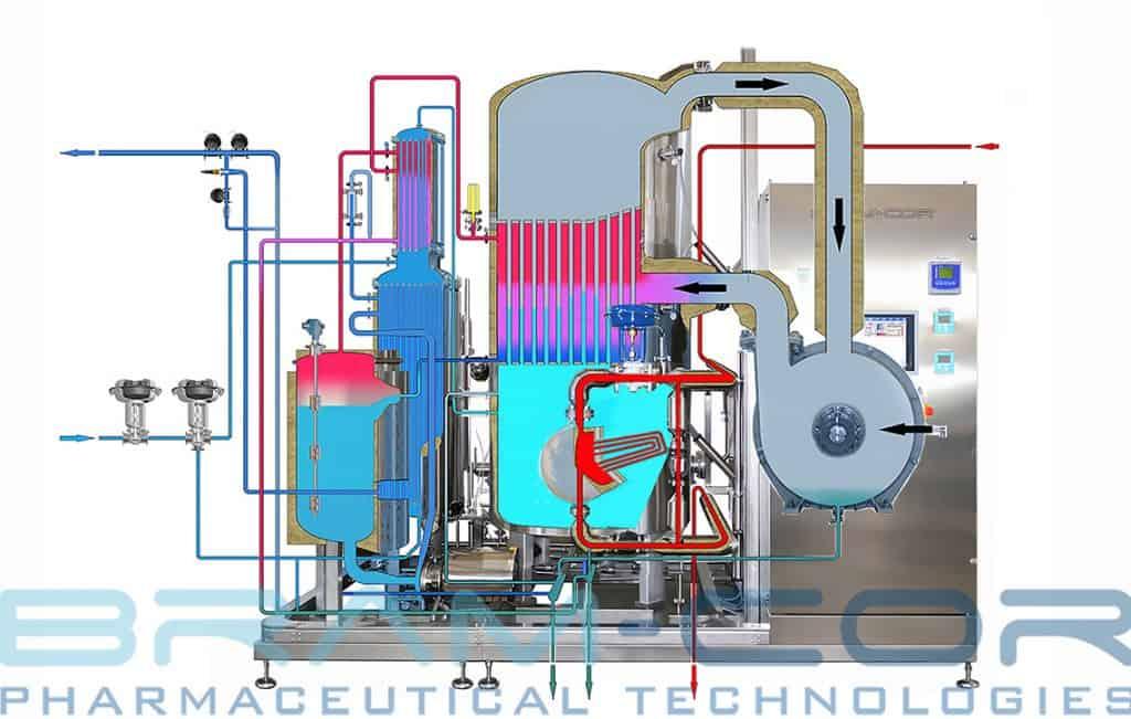 WFI from BRAM-COR Vapor Compression Distillation – Functional scheme